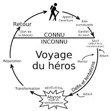 Voyage du héros